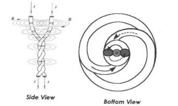 The diagram shows a typical Birkeland current and the central z-pinch region–a cylindrical volume inside the spiral where extreme compression of matter can take place. I = current, B = magnetic field. From The Electric Sky, D.E. Scott.