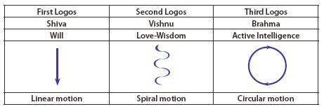 [Figure3: Table first, second & third Logos]
